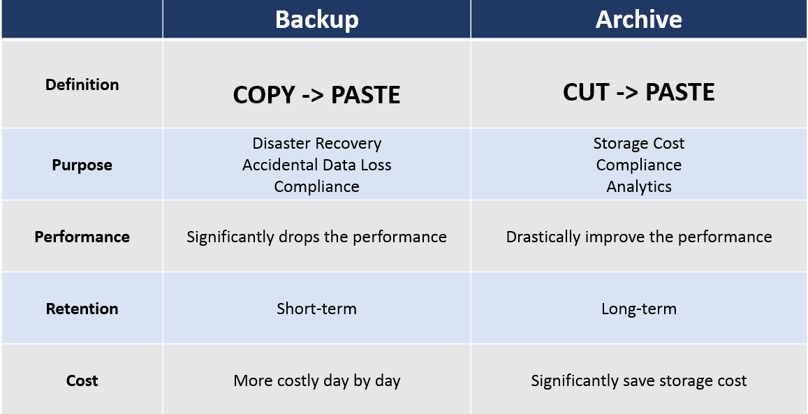 backup vs archival