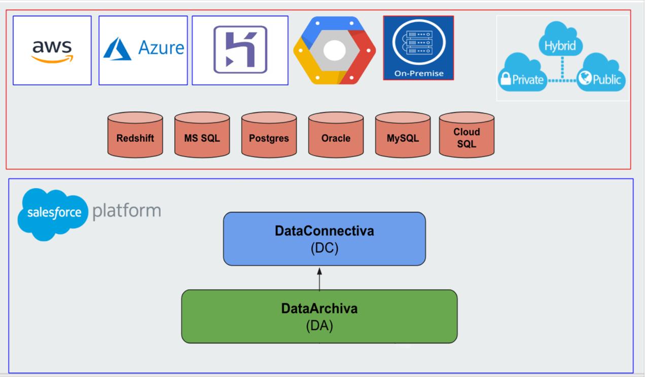 DataConnectiva