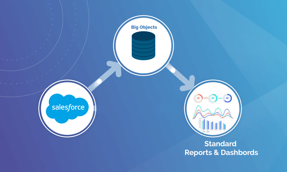 standard reports and dashboard with big object